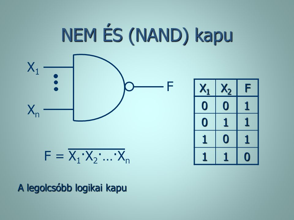 NEM ÉS (NAND) kapu X1 F Xn F = X1·X2·…·Xn X1 X2 F 1 1 1 1 1 1 1