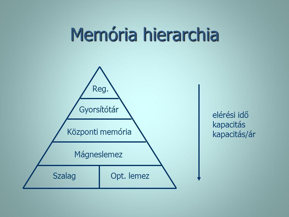 Memória hierarchia Reg. Gyorsítótár elérési idő kapacitás kapacitás/ár