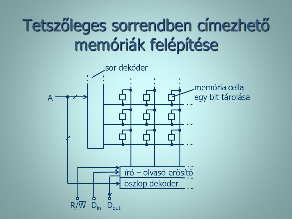 Tetszőleges sorrendben címezhető memóriák felépítése