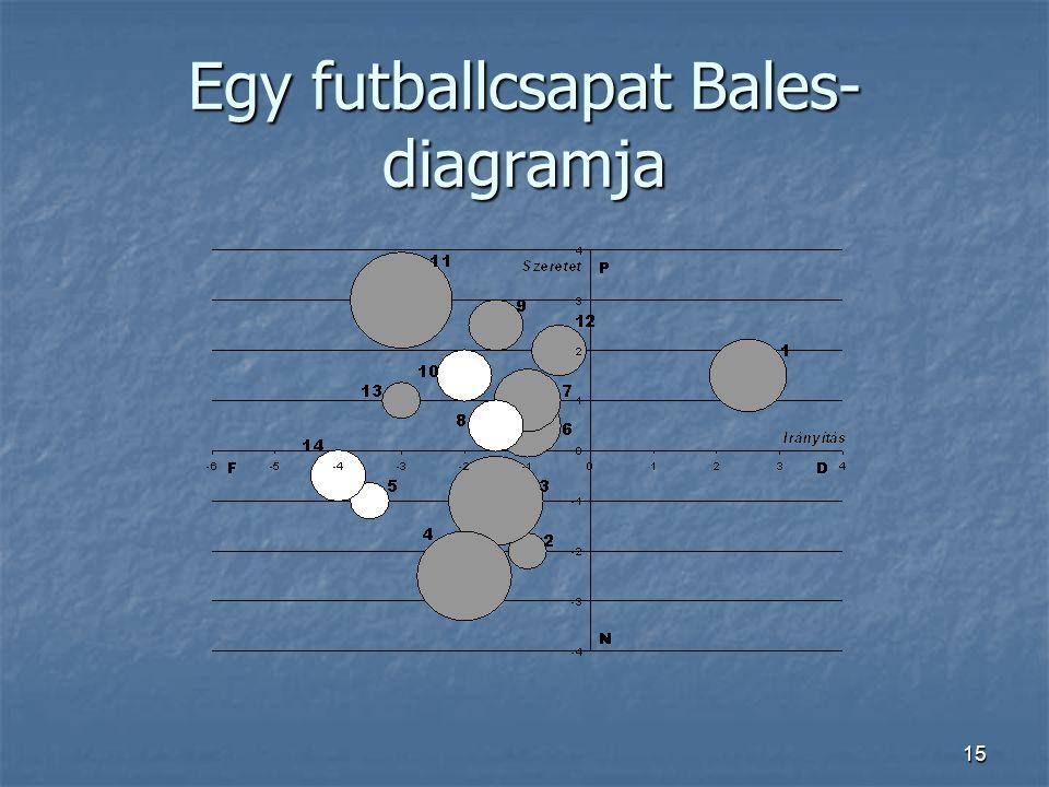 Egy futballcsapat Bales-diagramja