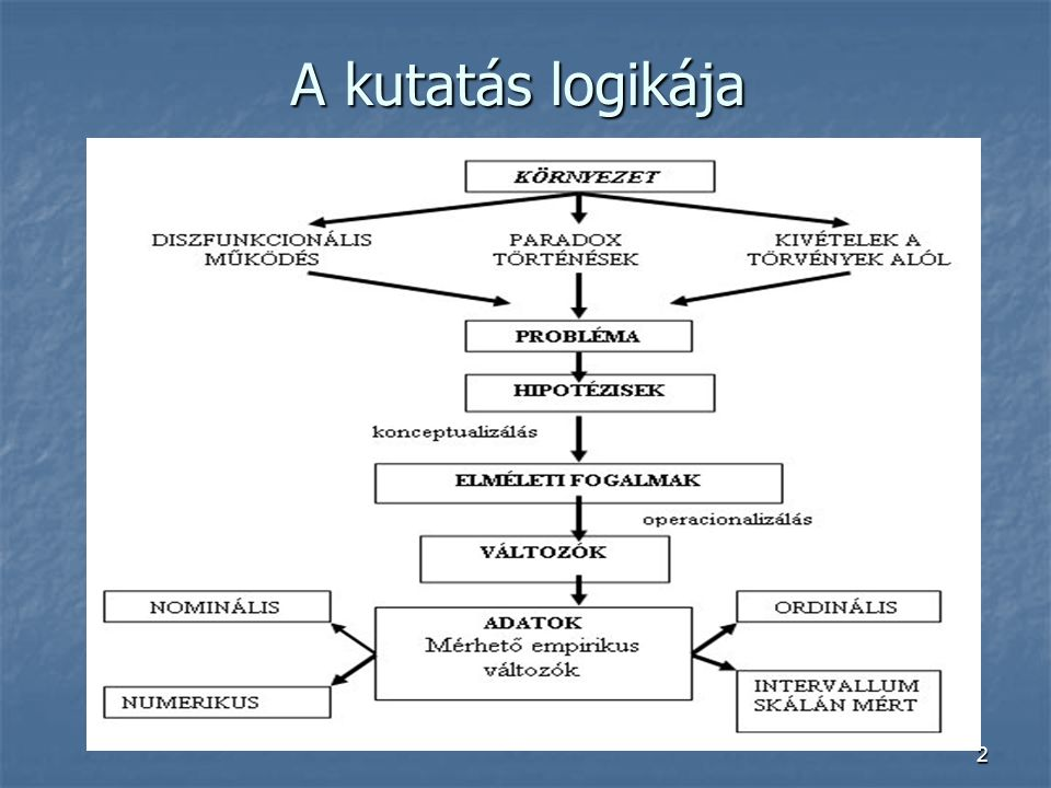 A kutatás logikája