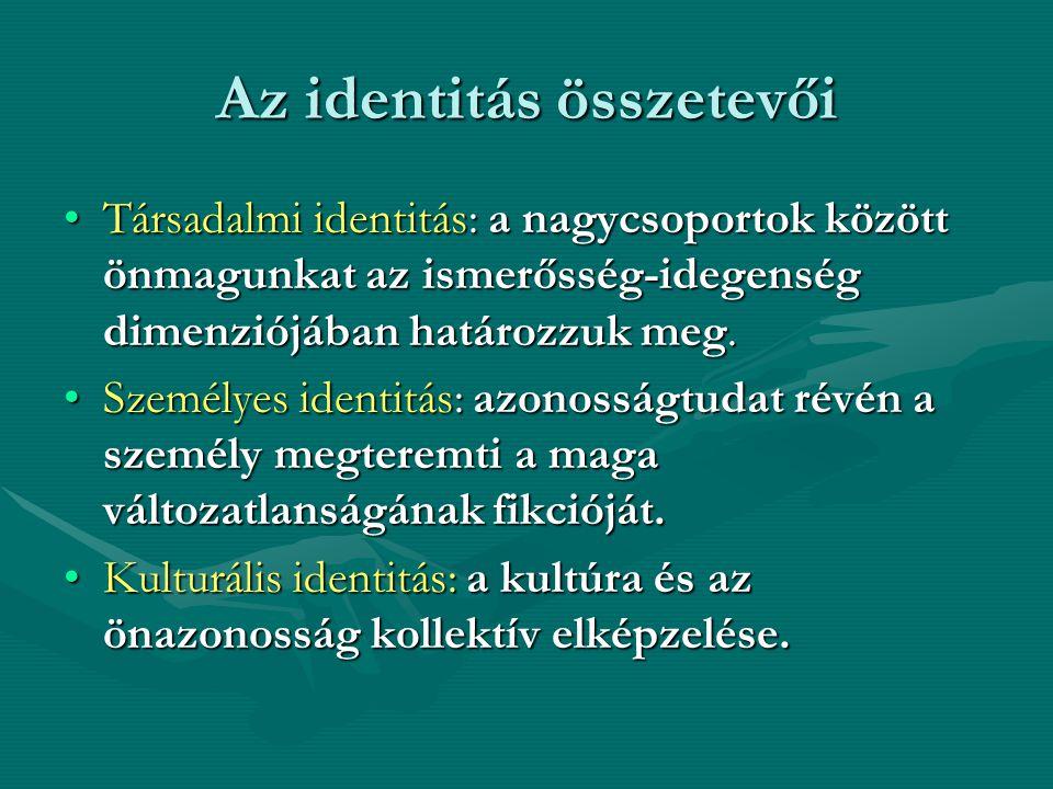 Az identitás összetevői