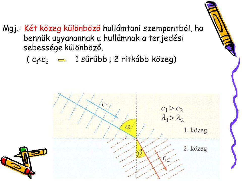 Mgj.: Két közeg különböző hullámtani szempontból, ha bennük ugyanannak a hullámnak a terjedési sebessége különböző.