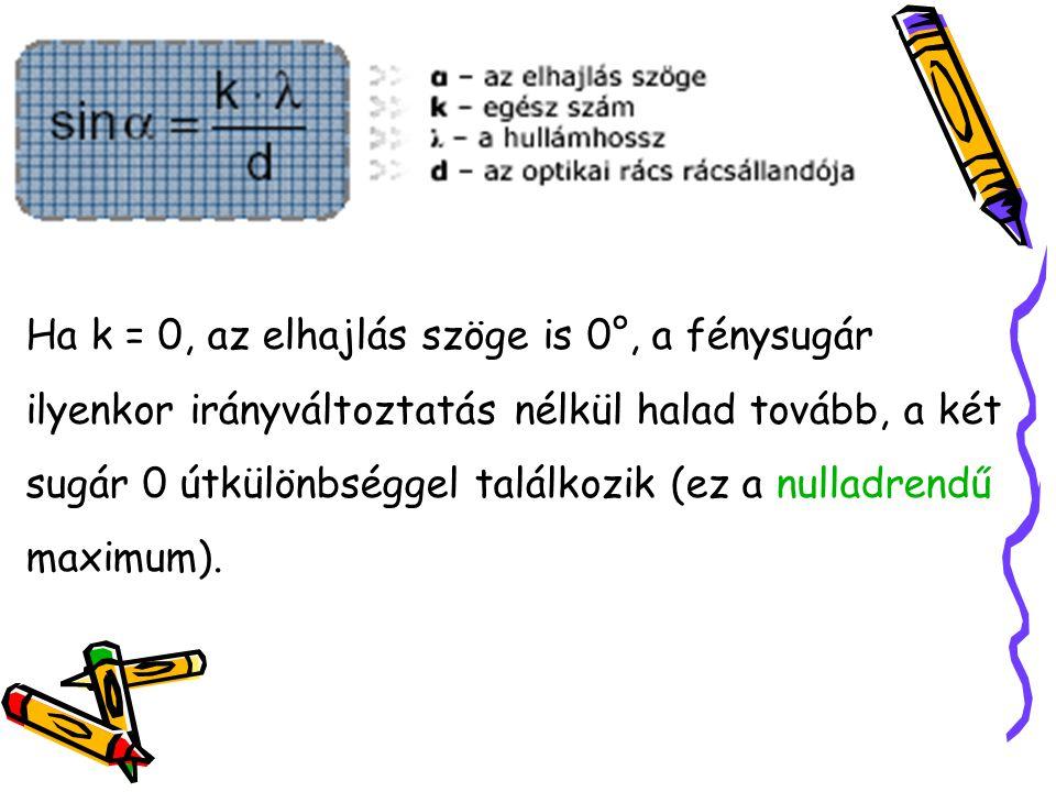 Ha k = 0, az elhajlás szöge is 0°, a fénysugár ilyenkor irányváltoztatás nélkül halad tovább, a két sugár 0 útkülönbséggel találkozik (ez a nulladrendű maximum).