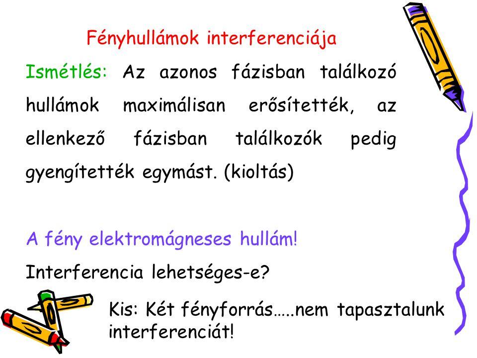 Fényhullámok interferenciája