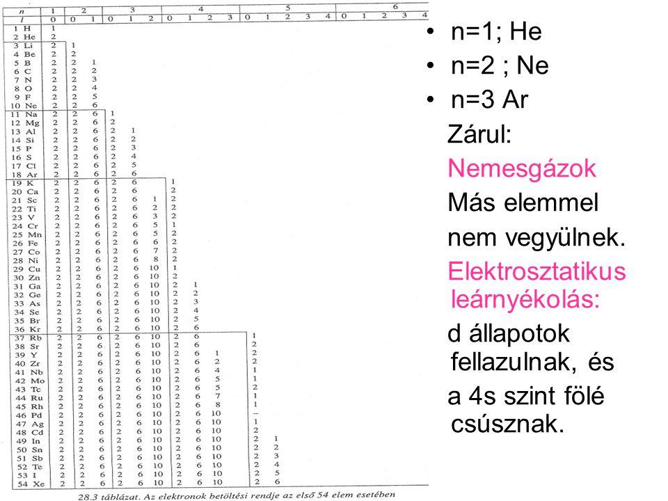 n=1; He n=2 ; Ne. n=3 Ar. Zárul: Nemesgázok. Más elemmel. nem vegyülnek. Elektrosztatikus leárnyékolás: