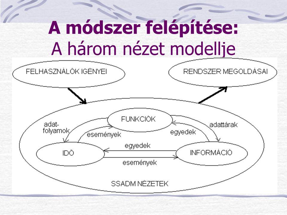 A módszer felépítése: A három nézet modellje