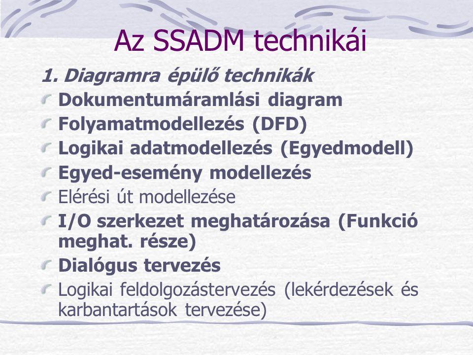Az SSADM technikái 1. Diagramra épülő technikák