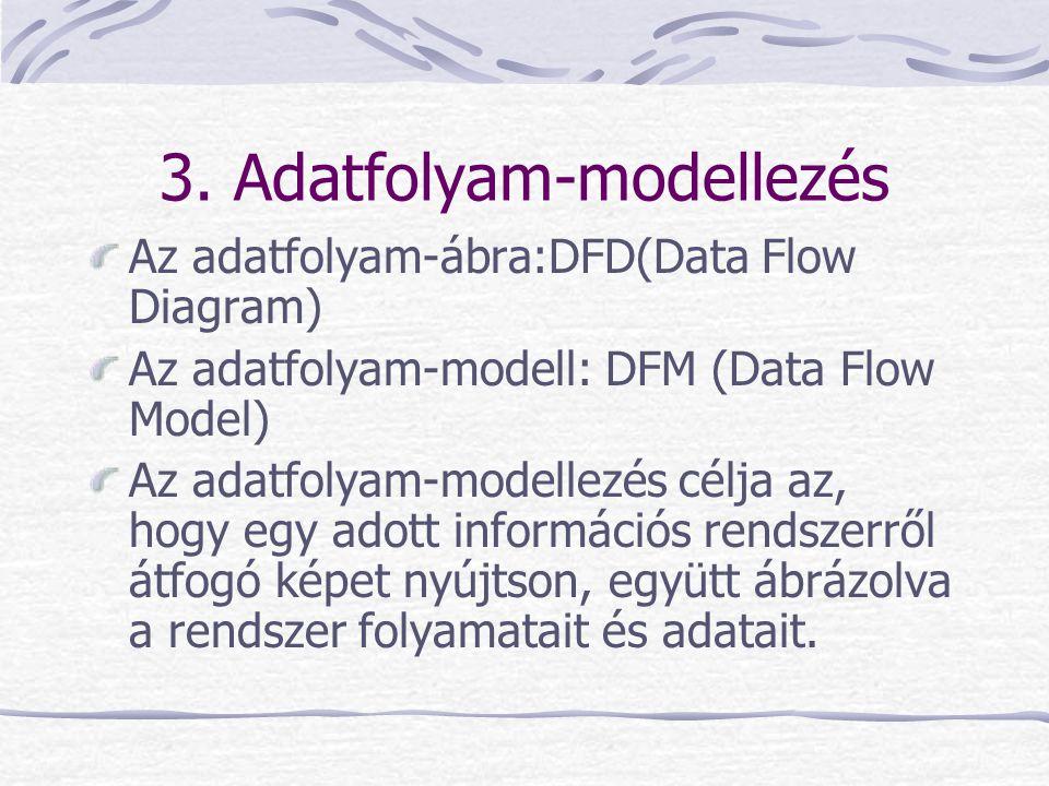 3. Adatfolyam-modellezés