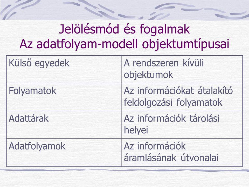 Jelölésmód és fogalmak Az adatfolyam-modell objektumtípusai