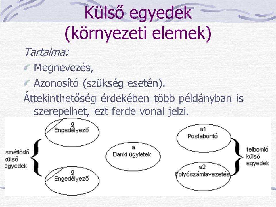 Külső egyedek (környezeti elemek)
