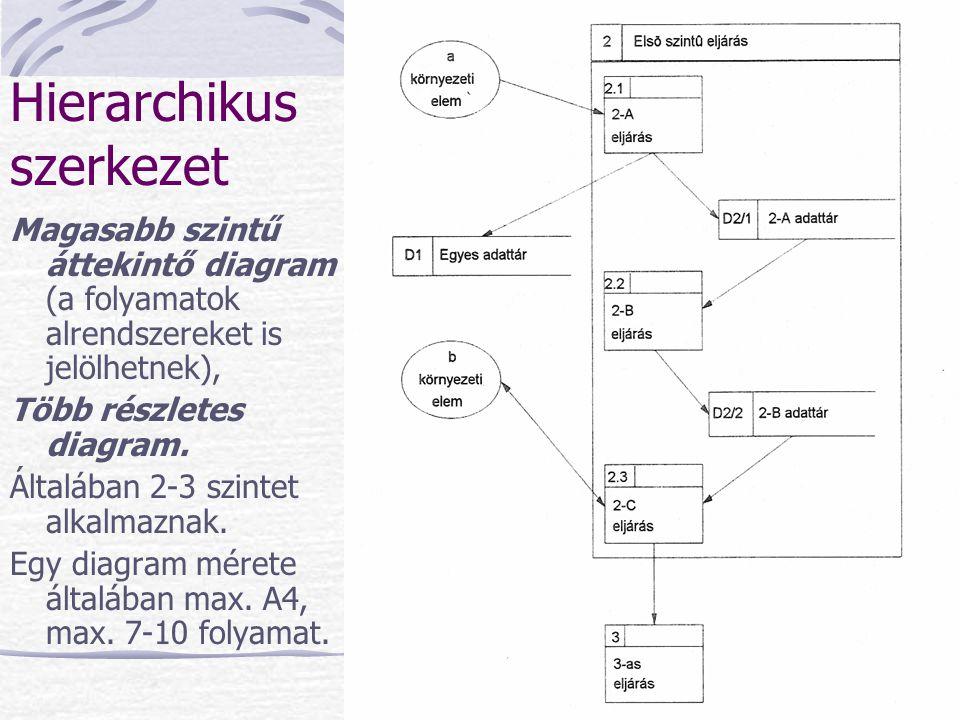 Hierarchikus szerkezet