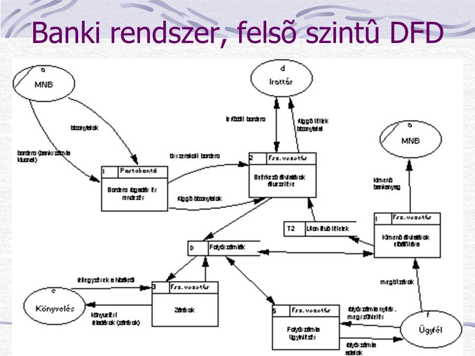 Banki rendszer, felsõ szintû DFD