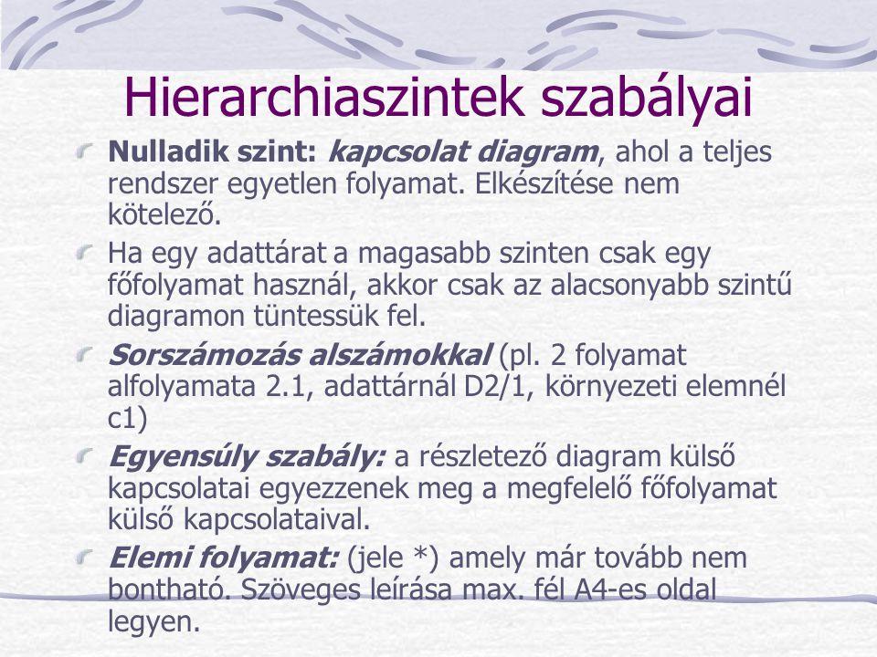 Hierarchiaszintek szabályai