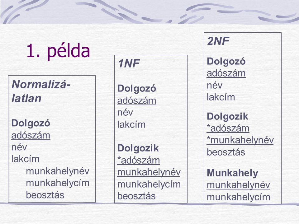1. példa 2NF 1NF Normalizá-latlan Dolgozó adószám név lakcím Dolgozó
