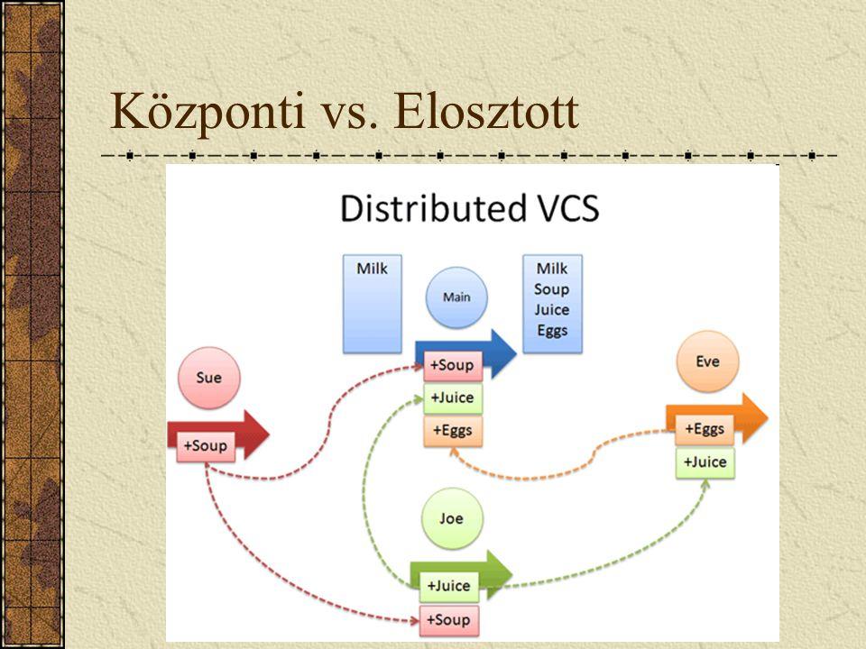 Központi vs. Elosztott Mindenkinek van saját lokális repositoryja, amit megoszthat másokkal. Distributed: New Terminology.