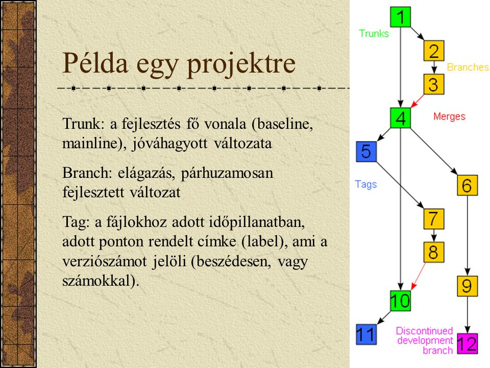 Példa egy projektre Trunk: a fejlesztés fő vonala (baseline, mainline), jóváhagyott változata. Branch: elágazás, párhuzamosan fejlesztett változat.