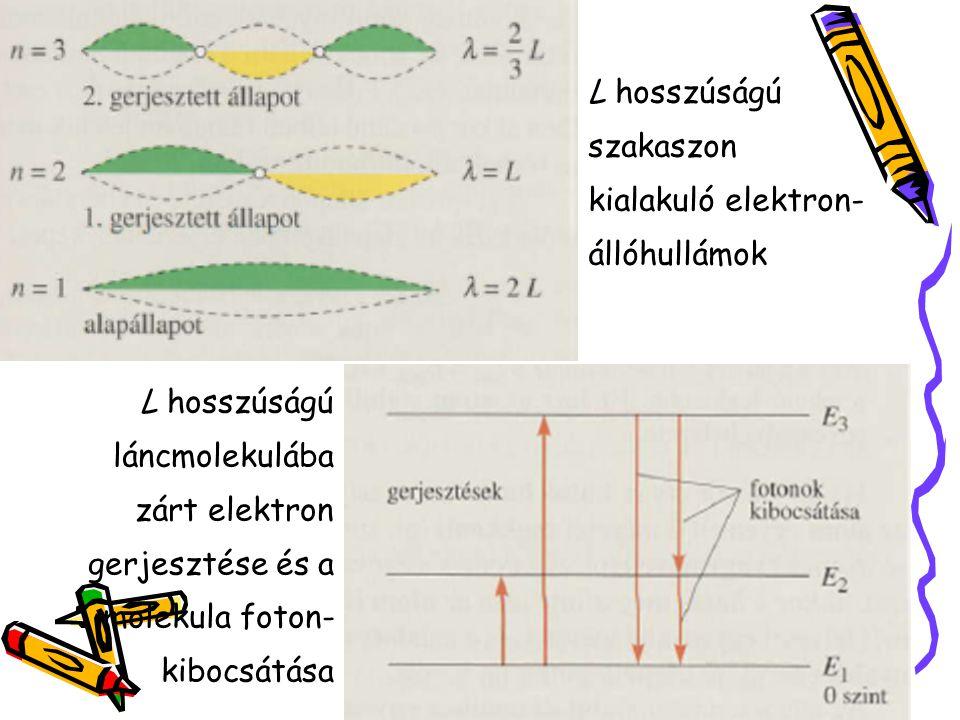 L hosszúságú szakaszon kialakuló elektron-állóhullámok