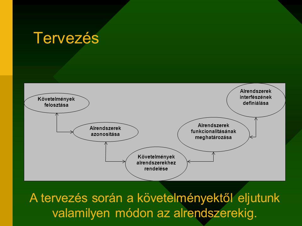 Tervezés Alrendszerek azonosítása. Követelmények alrendszerekhez rendelése. Alrendszerek. interfészének.