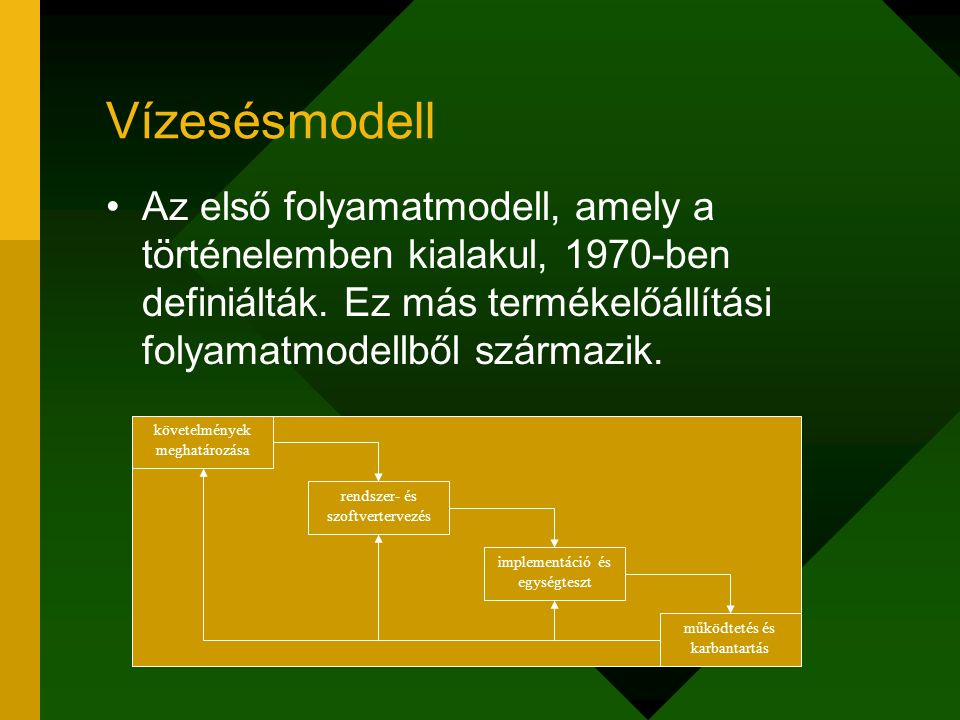 Vízesésmodell Az első folyamatmodell, amely a történelemben kialakul, 1970-ben definiálták. Ez más termékelőállítási folyamatmodellből származik.
