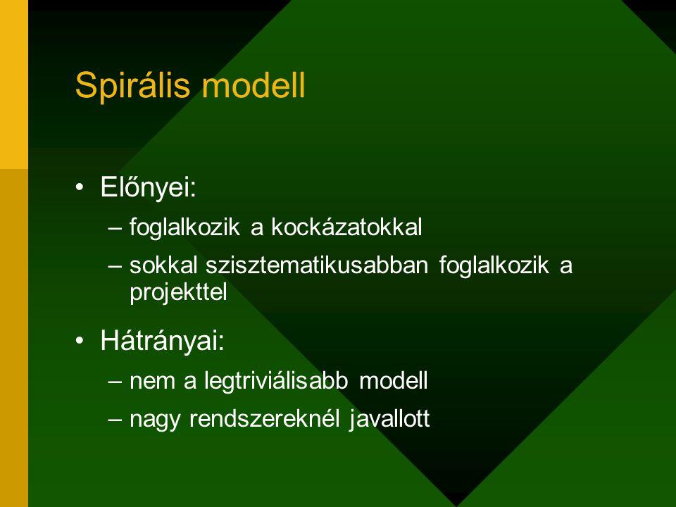 Spirális modell Előnyei: Hátrányai: foglalkozik a kockázatokkal