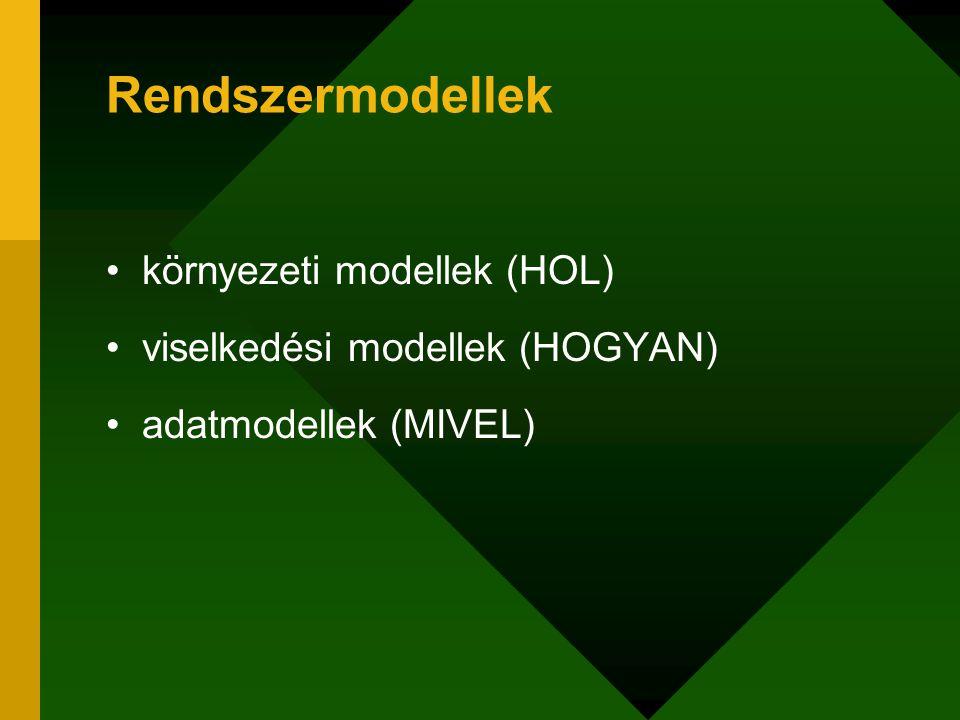 Rendszermodellek környezeti modellek (HOL)