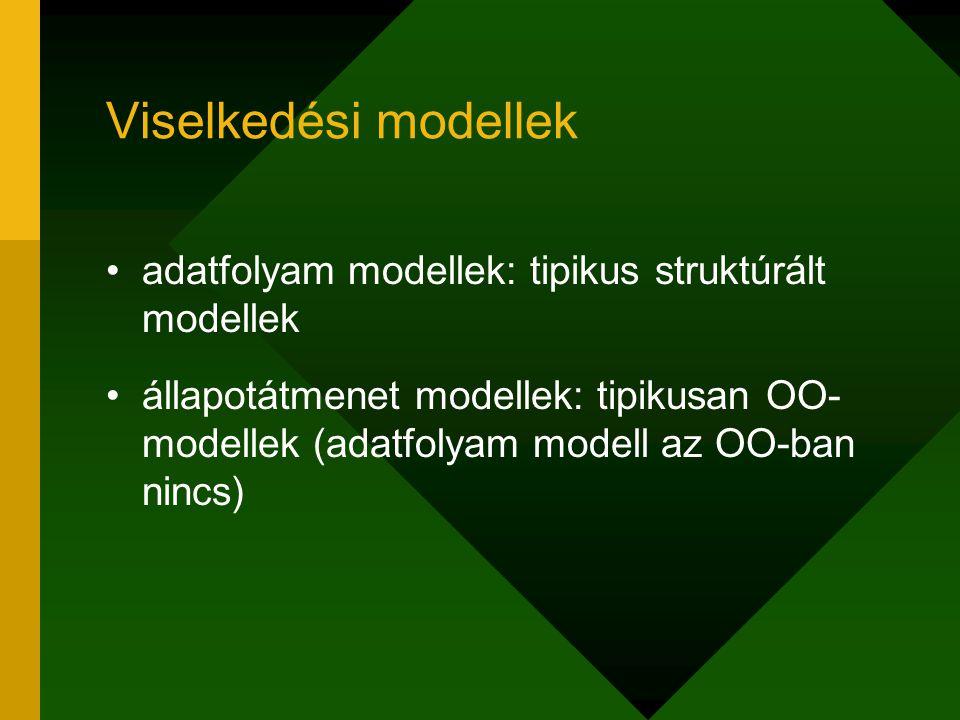 Viselkedési modellek adatfolyam modellek: tipikus struktúrált modellek