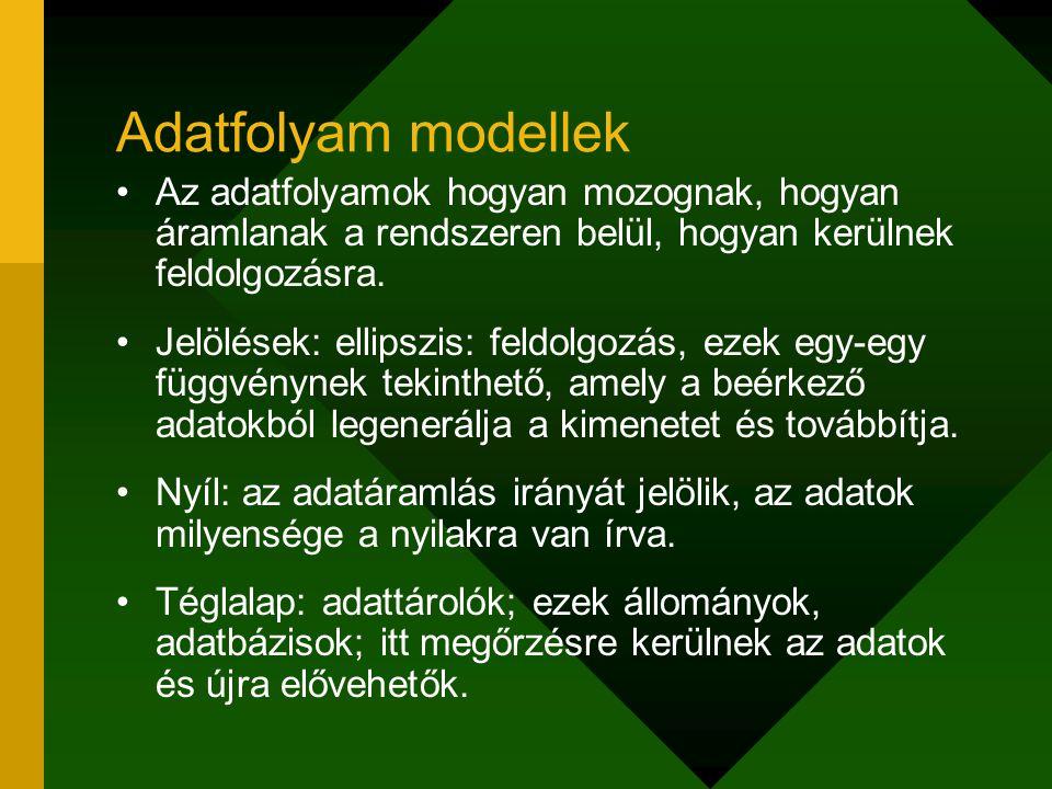 Adatfolyam modellek Az adatfolyamok hogyan mozognak, hogyan áramlanak a rendszeren belül, hogyan kerülnek feldolgozásra.