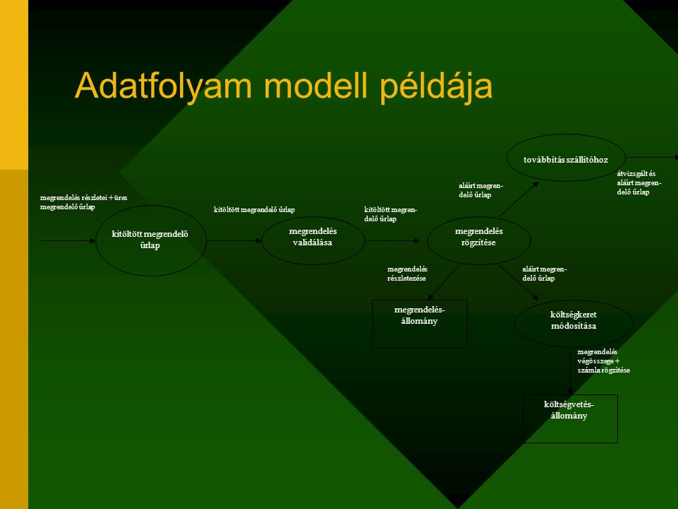 Adatfolyam modell példája