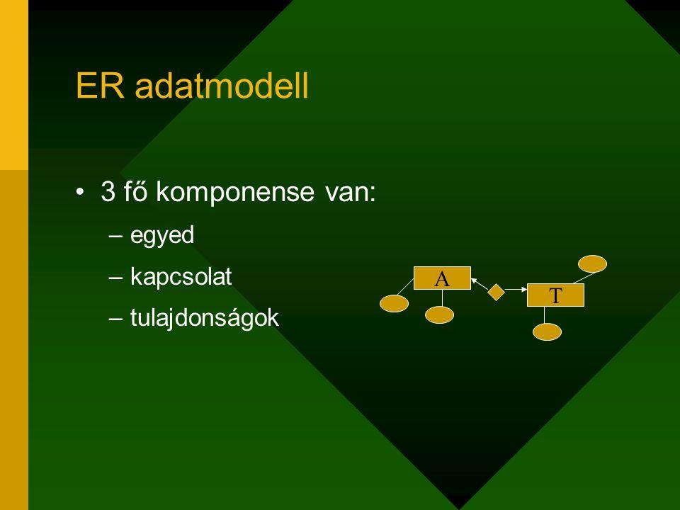 ER adatmodell 3 fő komponense van: egyed kapcsolat tulajdonságok A T