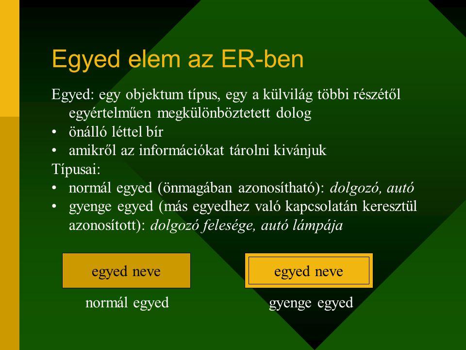 Egyed elem az ER-ben Egyed: egy objektum típus, egy a külvilág többi részétől egyértelműen megkülönböztetett dolog.