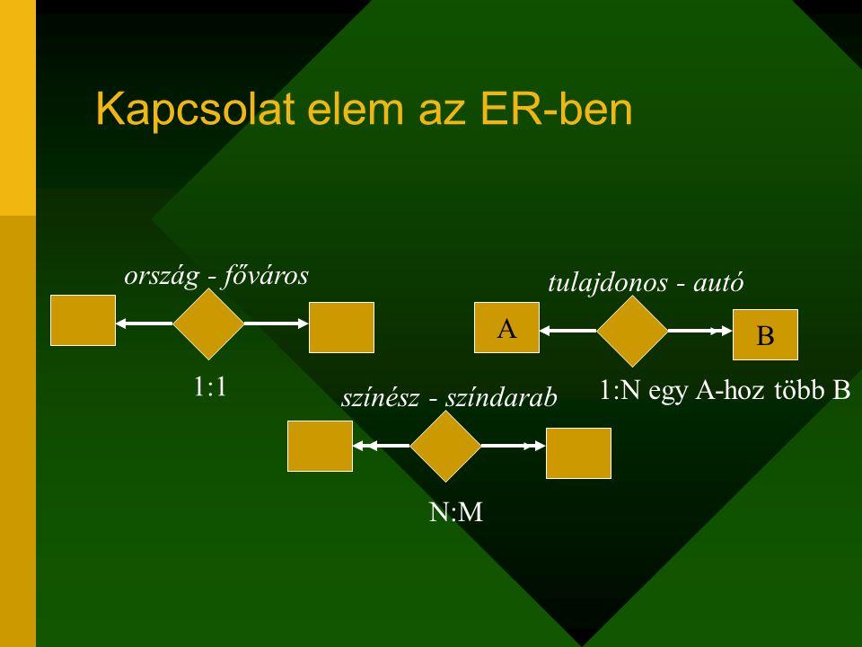 Kapcsolat elem az ER-ben