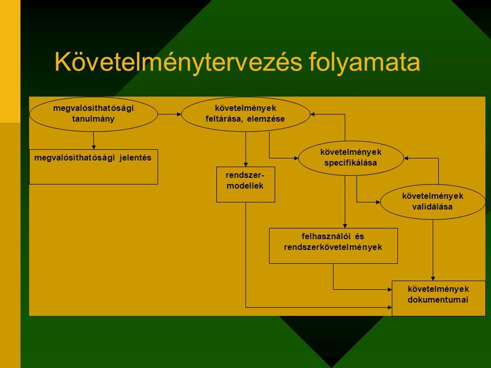 Követelménytervezés folyamata