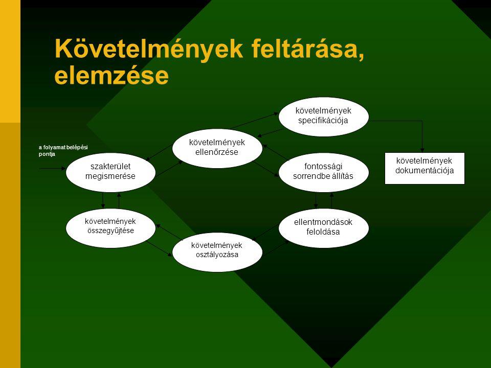 Követelmények feltárása, elemzése