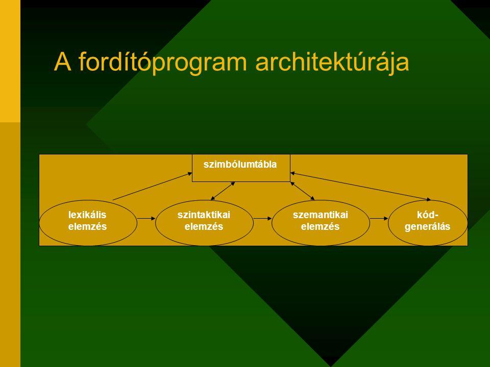 A fordítóprogram architektúrája