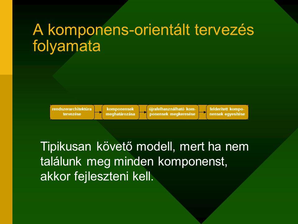 A komponens-orientált tervezés folyamata