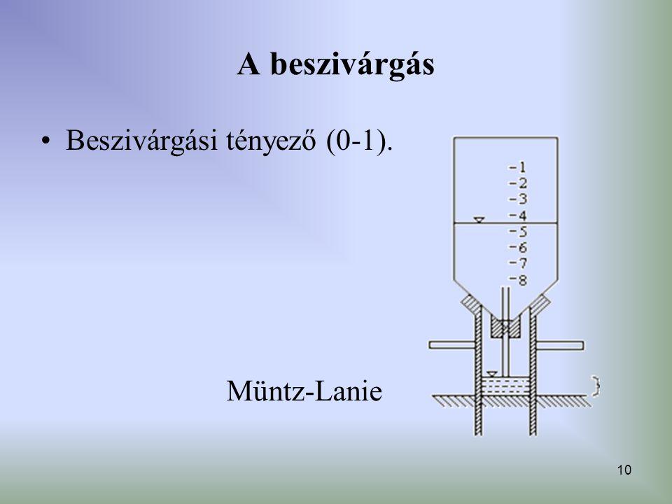 A beszivárgás Beszivárgási tényező (0-1). Müntz-Lanie