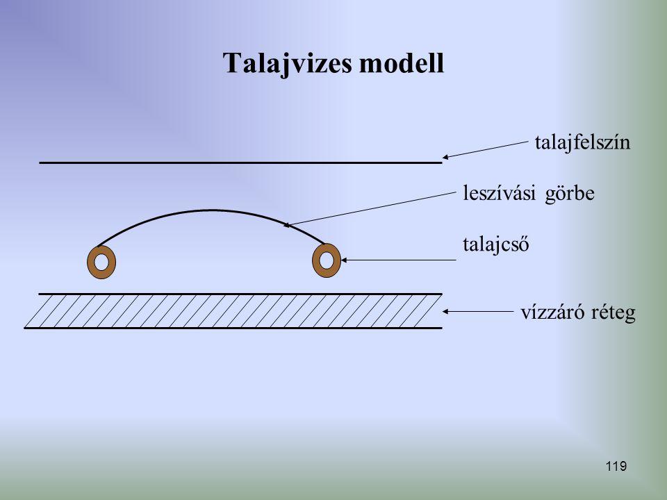 Talajvizes modell leszívási görbe talajcső vízzáró réteg talajfelszín