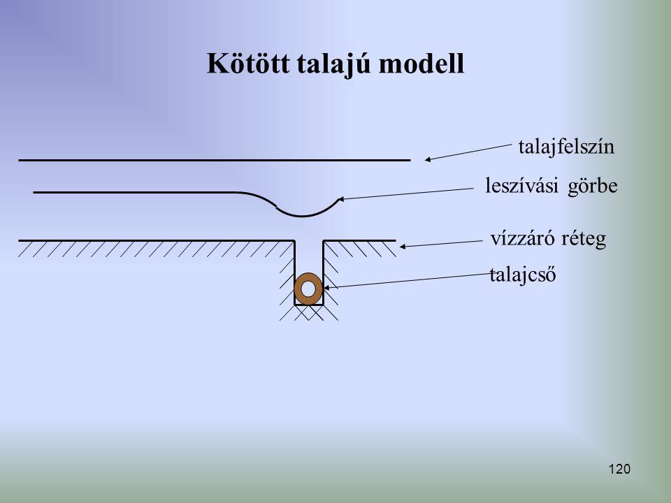 Kötött talajú modell talajfelszín leszívási görbe vízzáró réteg