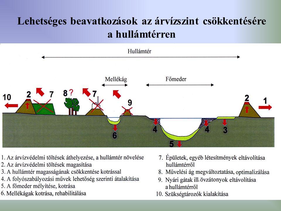 Lehetséges beavatkozások az árvízszint csökkentésére a hullámtérren