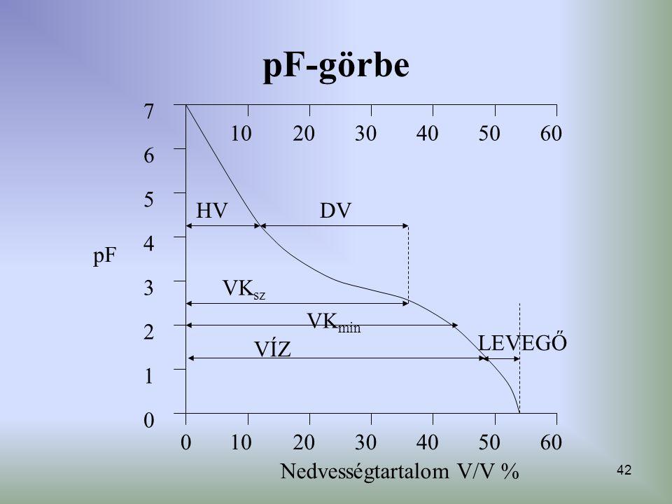 pF-görbe 7 6 5 4 3 2 1 pF 50 60 40 30 20 10 DV HV VKsz VKmin VÍZ