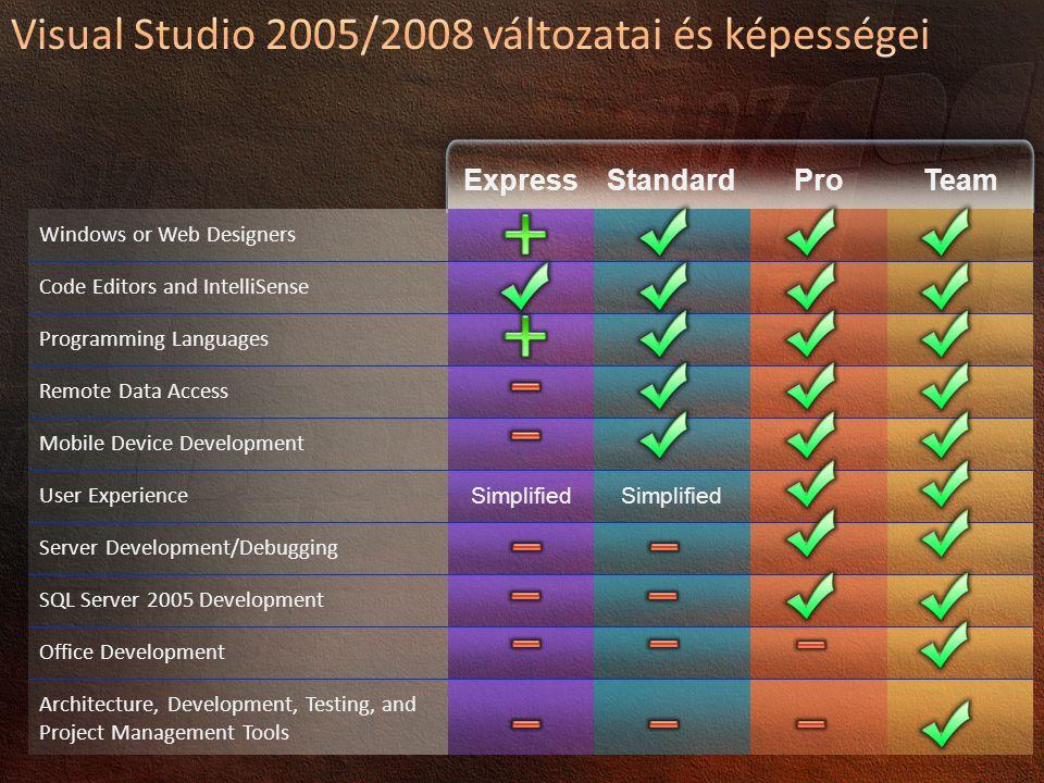 Visual Studio 2005/2008 változatai és képességei