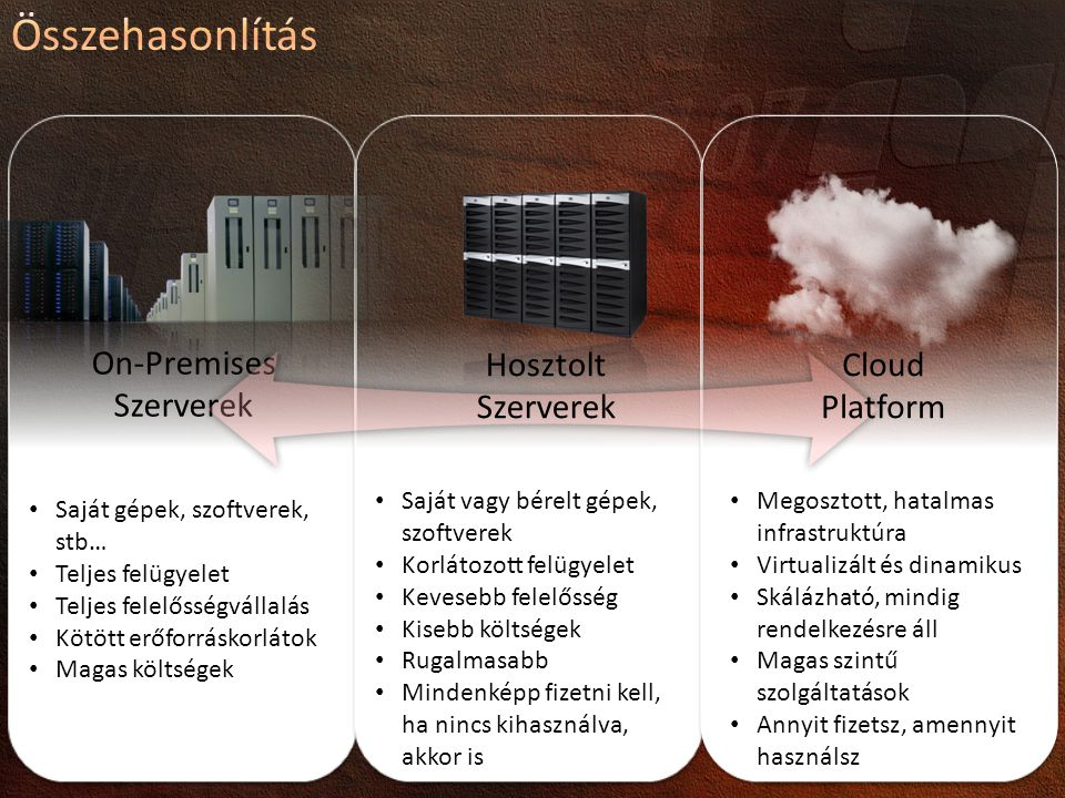 Összehasonlítás Cloud Platform On-Premises Szerverek