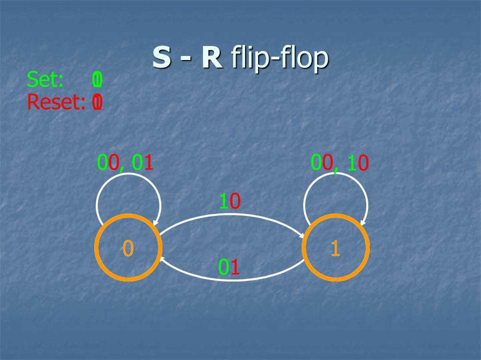 S - R flip-flop Set: 1 Reset: 1 00 , 01 00 , 10 10 1 1 01