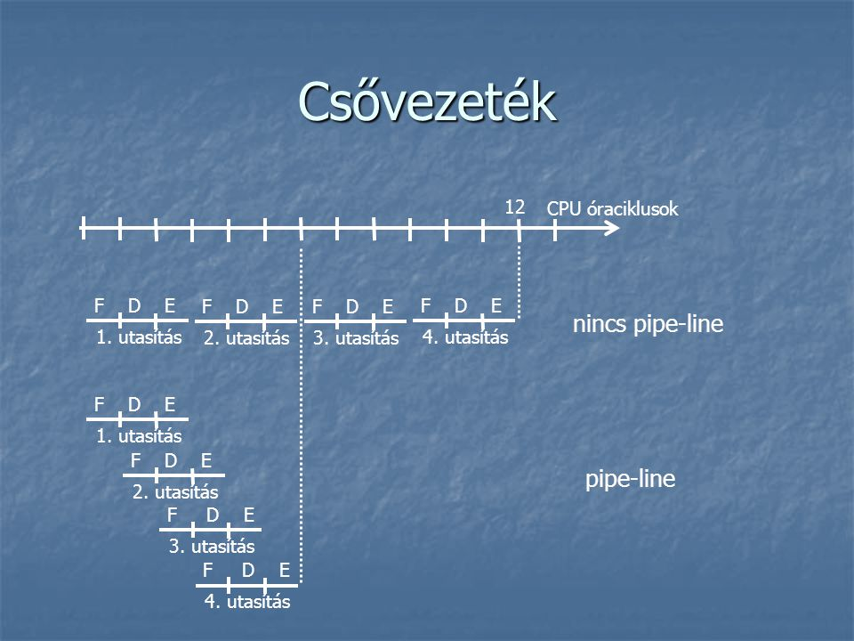 Csővezeték nincs pipe-line pipe-line 12 CPU óraciklusok F D E F D E