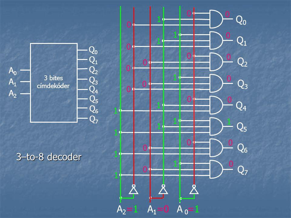 Q0 Q1 Q2 Q3 Q4 Q5 Q6 3–to-8 decoder Q7 =1 =0 =1 A2 A1 A 0 1 1 1 Q0 Q1