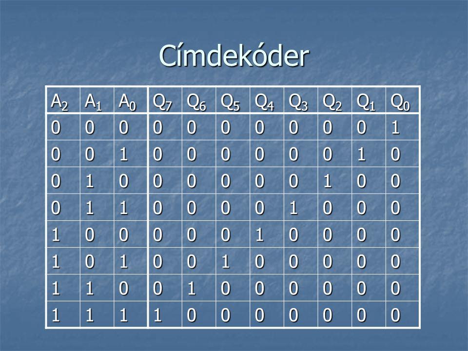 Címdekóder A2 A1 A0 Q7 Q6 Q5 Q4 Q3 Q2 Q1 Q0 1