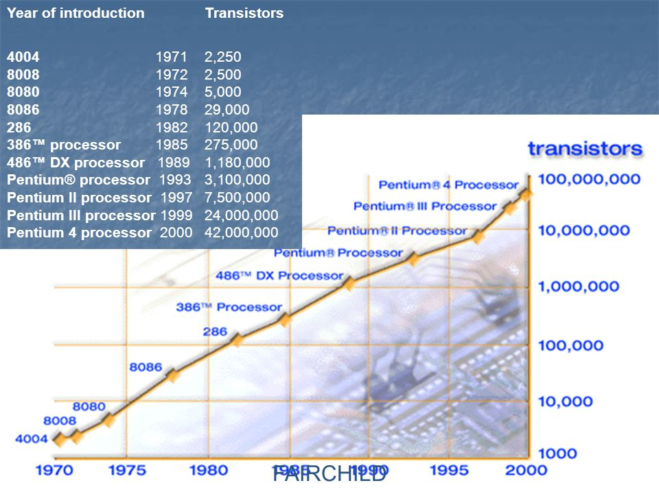 FAIRCHILD Year of introduction Transistors
