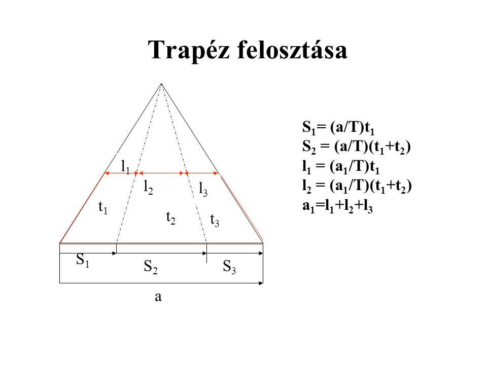 Trapéz felosztása S1 S2 t1 t3 t2 S3 a l1 l2 l3 S1= (a/T)t1