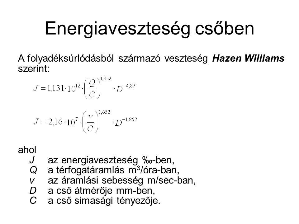 Energiaveszteség csőben